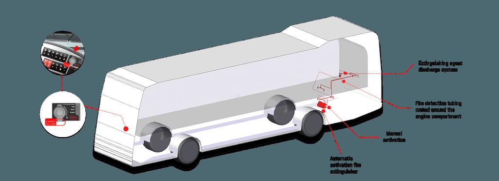 מערכות כיבוי אש באוטובוסים